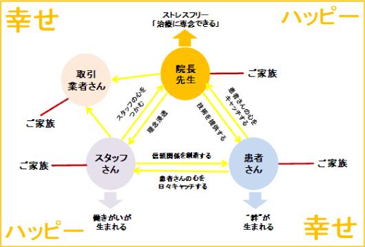 戸澤良親の医療コンサル珍道中日記